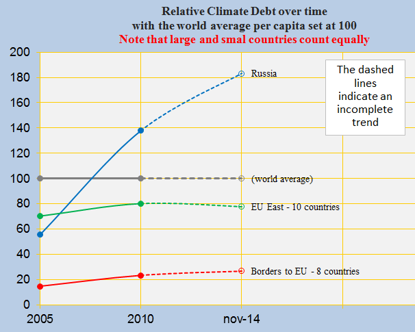 Relative Climate Debt, EU east, bordering and Russia