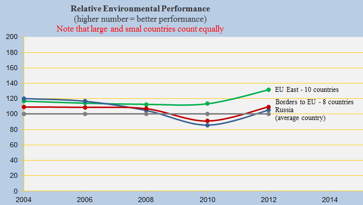 Relative Environmental Performance, EU, bordering and Russia