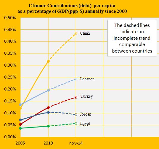 Share of GDP, Turkey, Egypt, China, Lebanon, Jordan