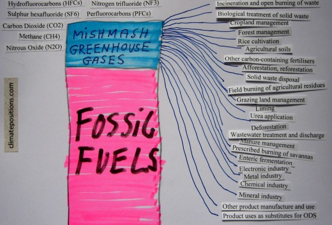 Greenhouse gas emissions and COP negotiation strategies