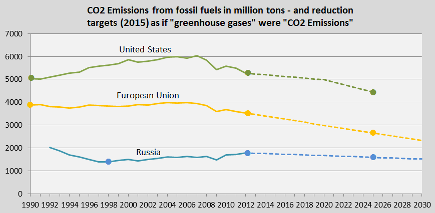 Total CO2 Emissions and as if targets, US, EU, Russia