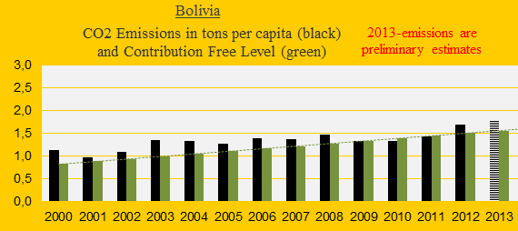 CO2, Bolivia