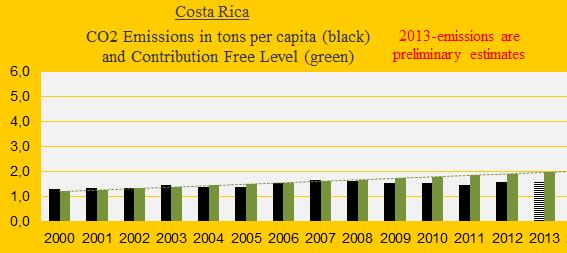 CO2, Costa Rica