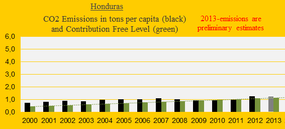 CO2, Honduras