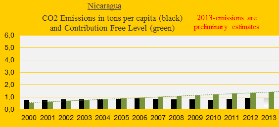 CO2, Nicaragua