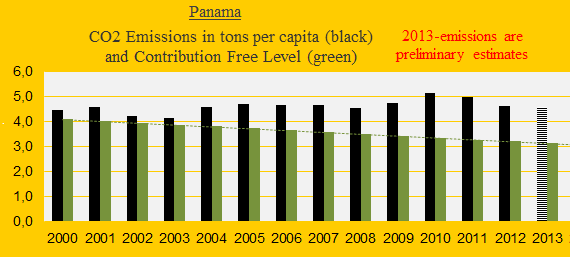 CO2, Panama