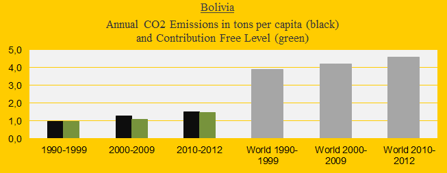 CO2 in decades, Bolivia