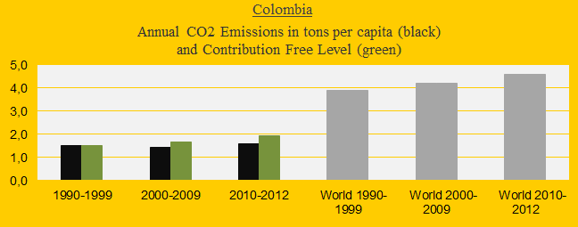 CO2 in decades, Colombia