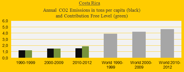 CO2 in decades, Costa Rica