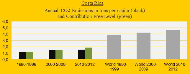 CO2 in decades, Costa Rica