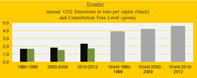 CO2 in decades, Ecuador