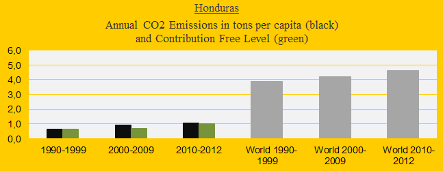 CO2 in decades, Honduras
