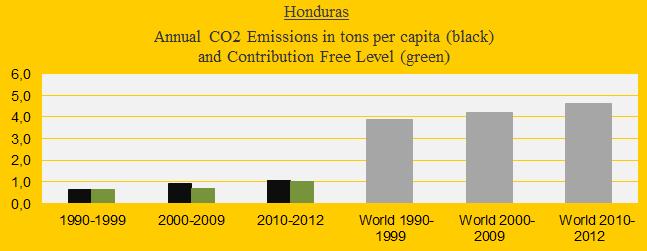 CO2 in decades, Honduras