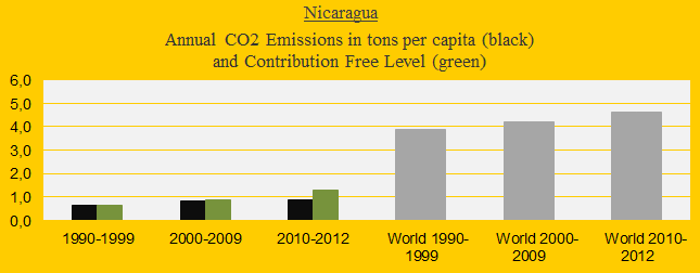 CO2 in decades, Nicaragua