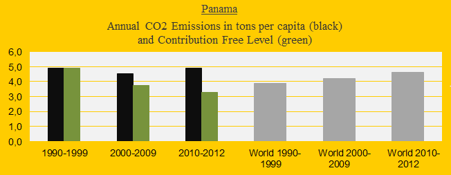 CO2 in decades, Panama