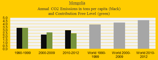 Mongolia, CO2 in decades