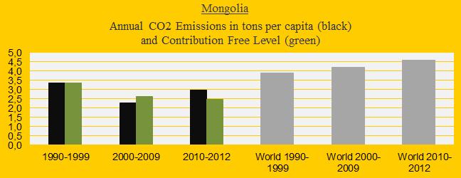 Mongolia, CO2 in decades