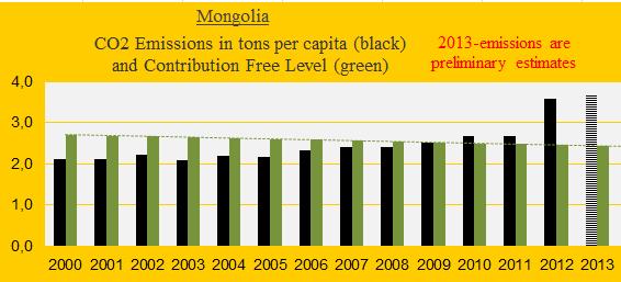 Mongolia, CO2