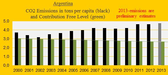 CO2, Argentina