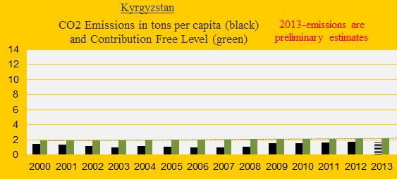 CO2, Kyrgyzstan