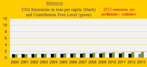 CO2, Morocco