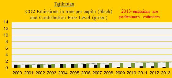 CO2, Tajikistan