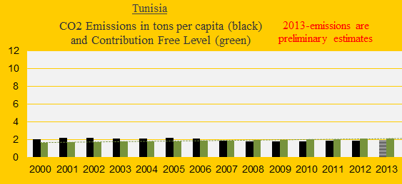 CO2, Tunesia