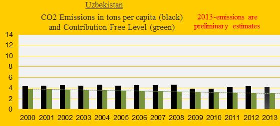 CO2, Uzbekistan