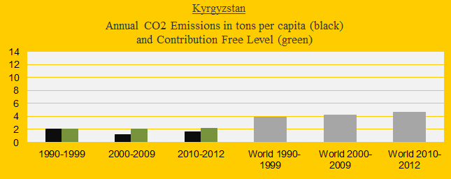 CO2 in decades, Kyrgyzstan