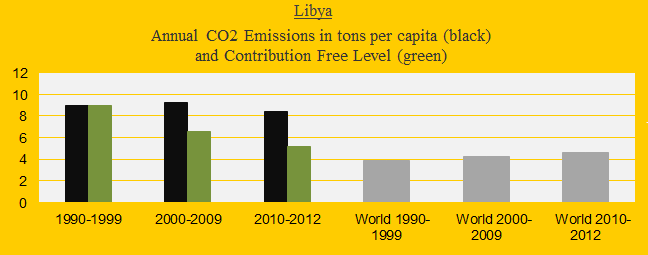 CO2 in decades, Libya