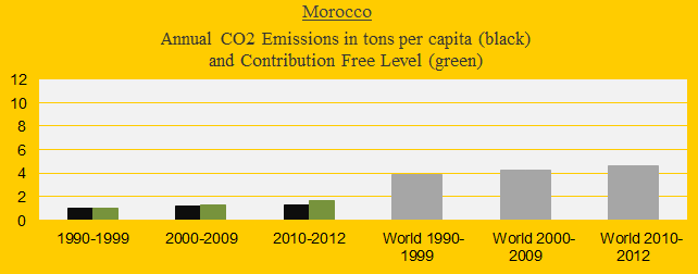 CO2 in decades, Morocco