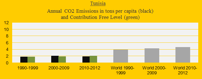 CO2 in decades, Tunesia