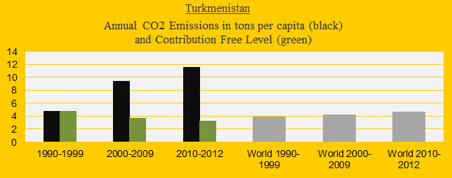 CO2 in decades, Turkmenistan..