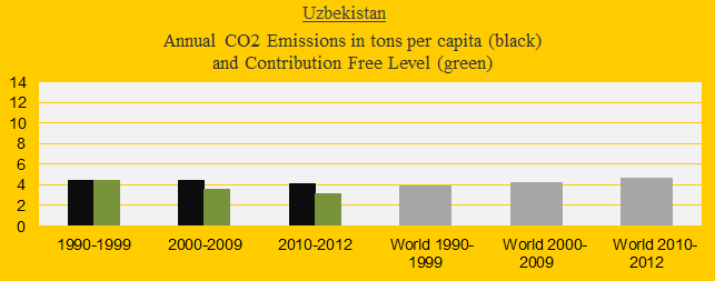 CO2 in decades, Uzbekistan