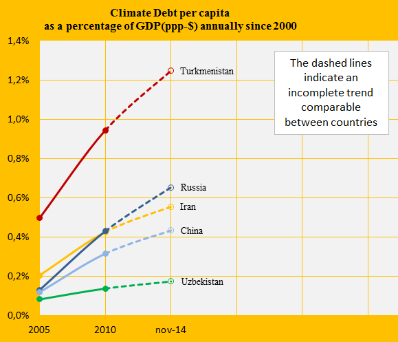 Climate Debt as share of GDP, Turk., Uzb., China, Russia, Iran