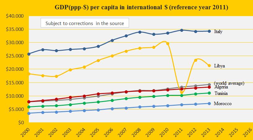GDP, Liby, Alg, Tun, Moroc, Italy