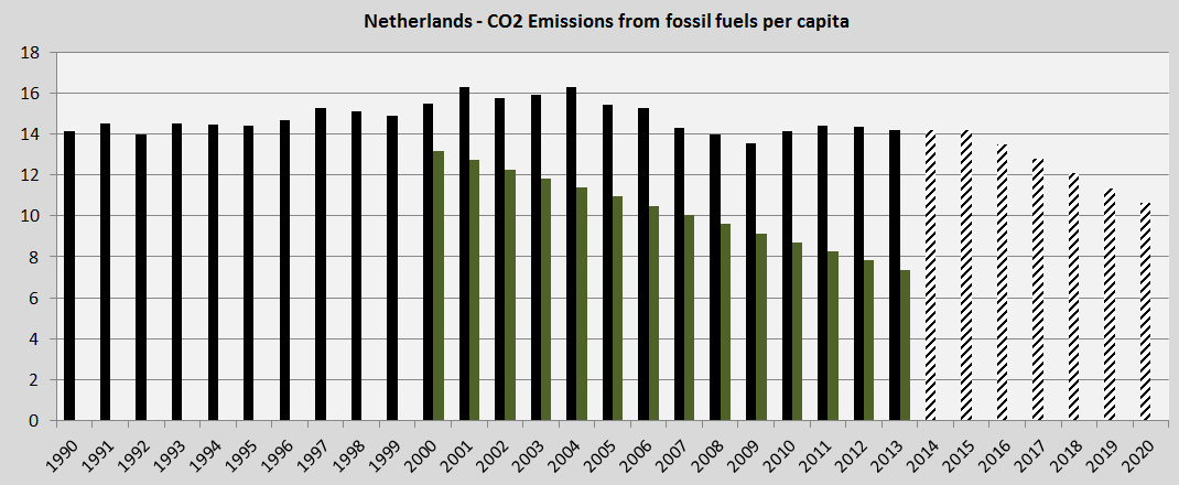 Netherlands, lawsuit CO2 reductions