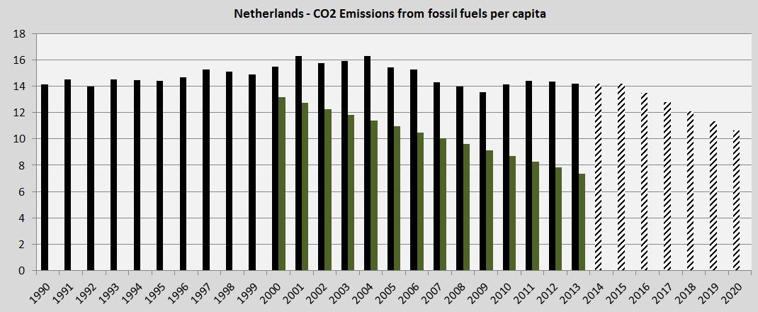 Netherlands, lawsuit CO2 reductions