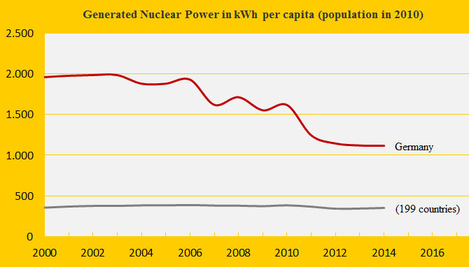 Nuclear Power 2014, Germany