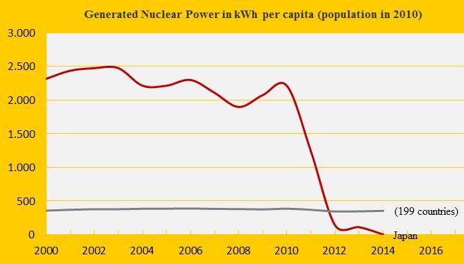 Nuclear Power 2014, Japan