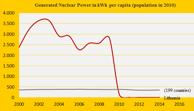 Nuclear Power 2014, Lithuania