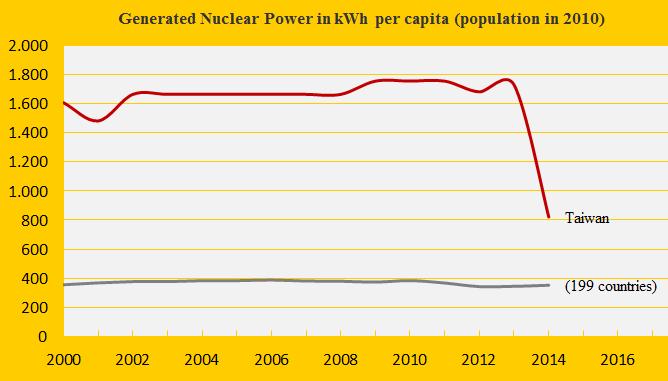 Nuclear Power 2014, Taiwan