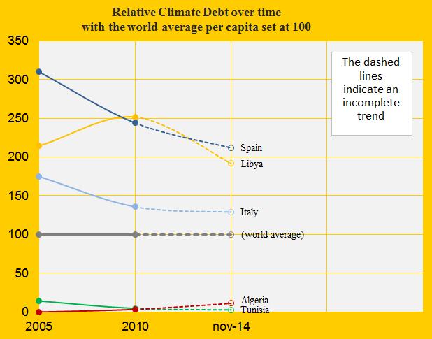 Relative Climate Debt, Liby, Alg, Tun, Spain, Italy