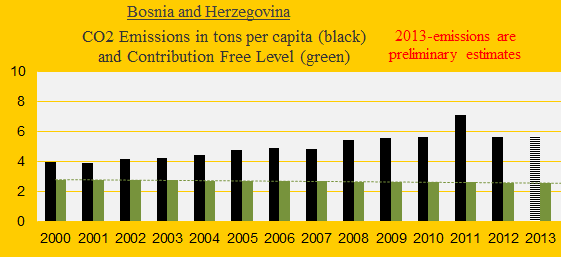CO2, Bosnia and Herz.