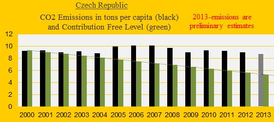 CO2, Czech Republic