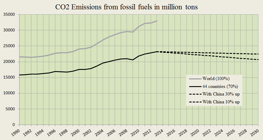 CO2 Emissions and submissions 2015