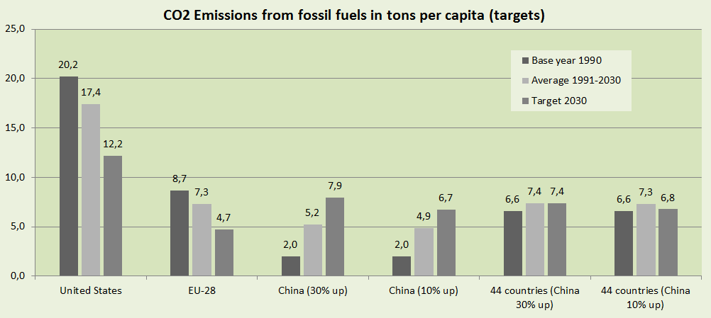 CO2 Emissions per capita and submissions 2015