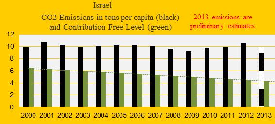 CO2, Israel
