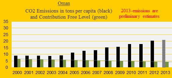 CO2, Oman