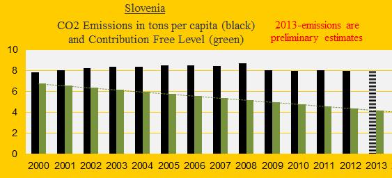 CO2, Slovenia